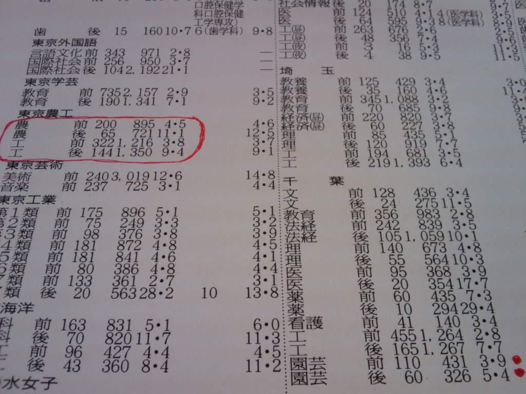 東京 農工 大学 出願 状況 入試情報 国立大学法人 東京農工大学